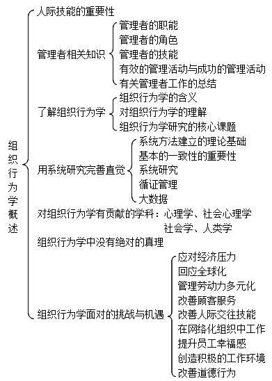 组织行为学第十六版考研重点
