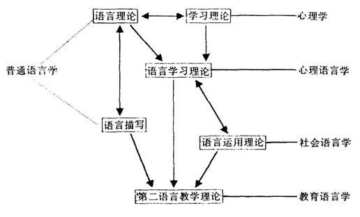 刘珣对外汉语教育学引论考点笔记及课后习题答案