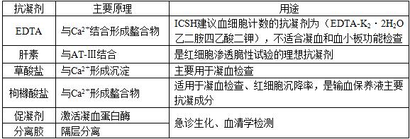 2021年临床医学检验技术(士)考试考点手册考试大纲