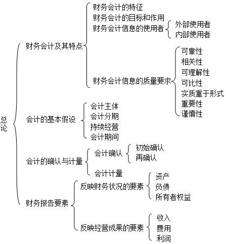 刘永泽中级财务会计考点笔记及课后习题答案