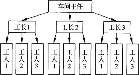 薛华成《管理信息系统》(第6版)笔记和课后习题(含典型题)详解