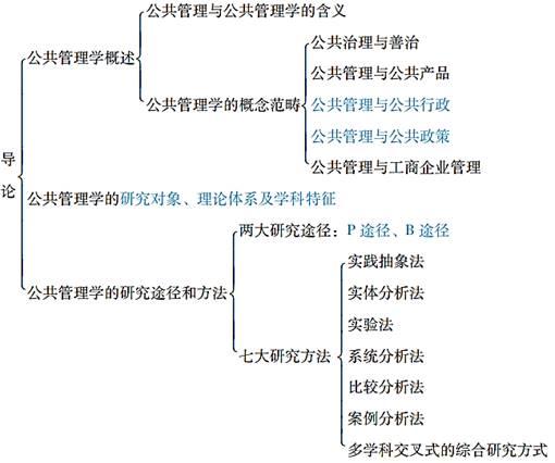 蔡立辉、王乐夫《公共管理学》(第2版)笔记和课后习题答案资料