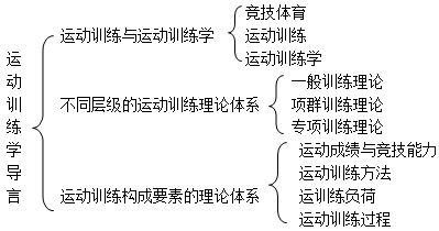 田麦久运动训练学第二版考研重点