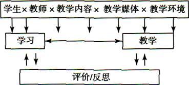 陈琦、刘儒德王道俊当代教育心理学考点笔记课后习题答案名词解释考研真题详解第3版
